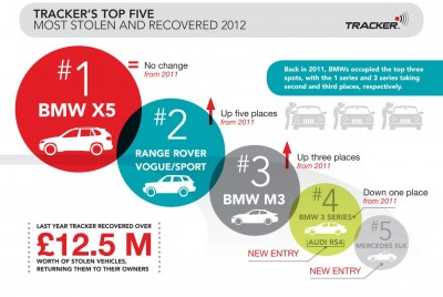 Trackers Infographic on stolen cars