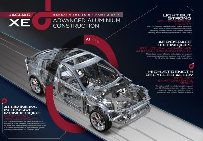 Jaguar XE Infographic