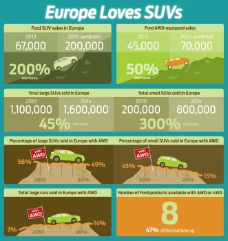 Europe Loves SUVS