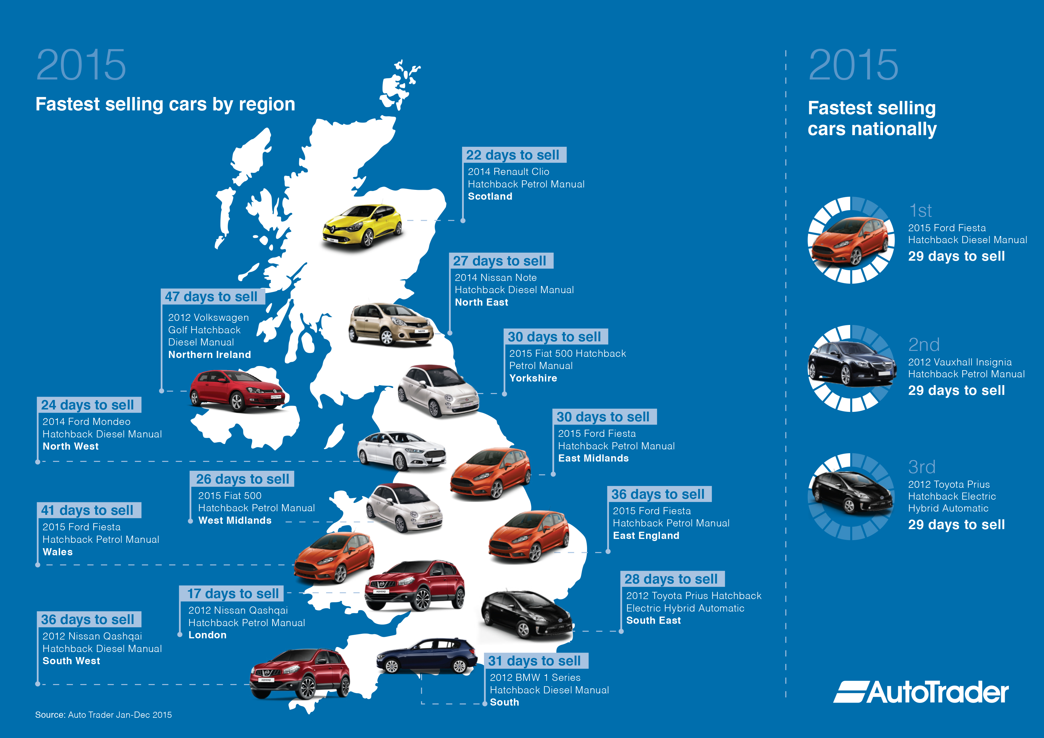 Auto Trader Announces Quickest Selling Used Cars Of 2015
