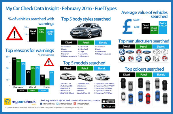 My-Car-Check-Data-Insight-Fuel-Types-February-2016