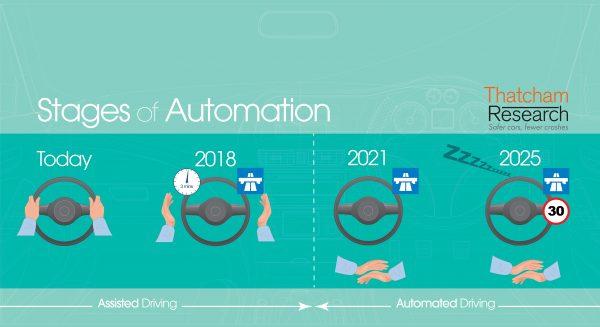 Driverless car tech
